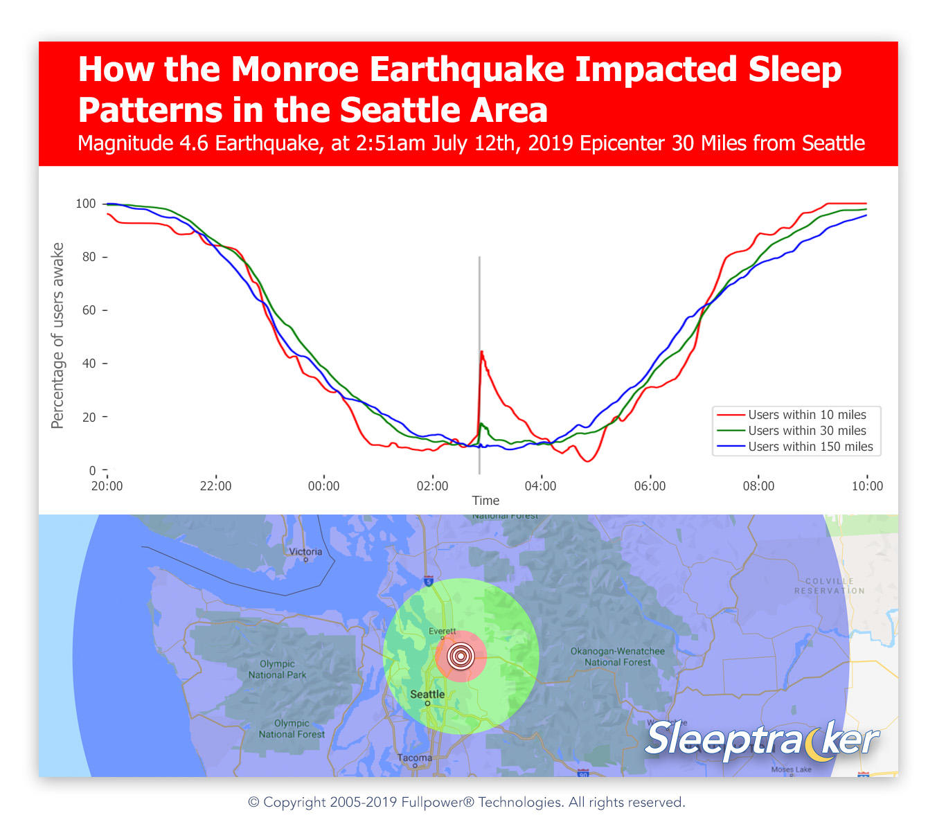 how-the-monroe-earthquake-impacted-sleep-patterns-in-the-seattle-area