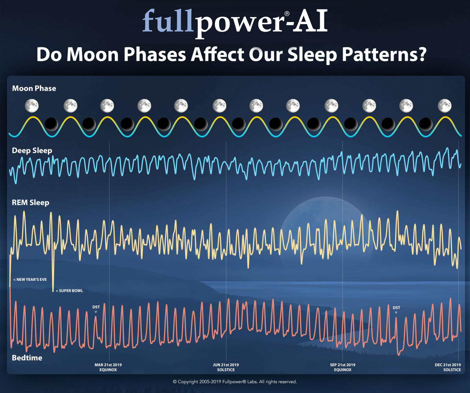 do-moon-phases-affect-our-sleep-patterns
