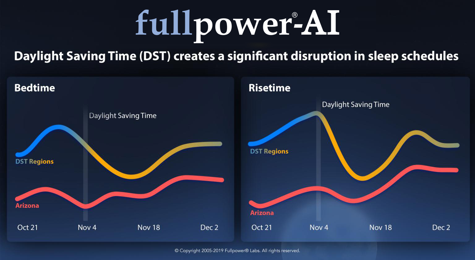 daylight-saving-time-dst-creates-a-significant-disruption-in-sleep-schedules