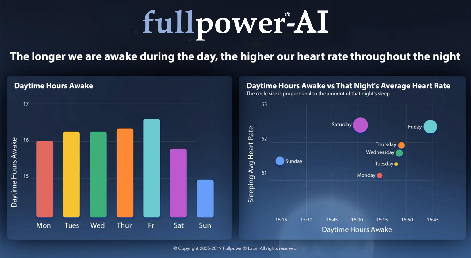 the-longer-we-are-awake-during-the-day-the-higher-our-heart-rate-throughout-the-night