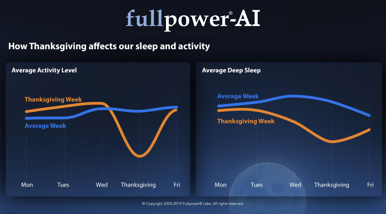 how-thanksgiving-affects-our-sleep-and-activity