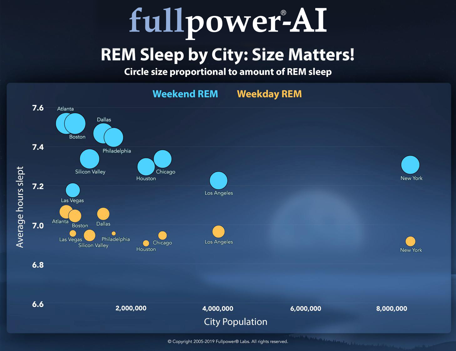 rem-sleep-by-city-size-matters