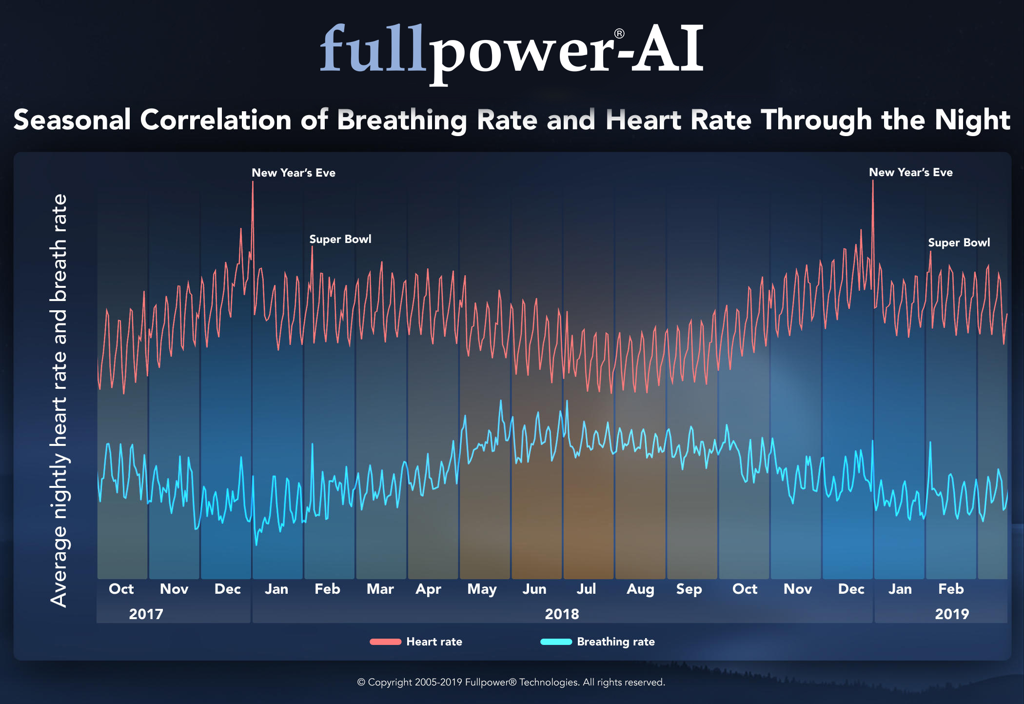 seasonal-correlation-of-breathing-rate-and-heart-rate-through-the-night