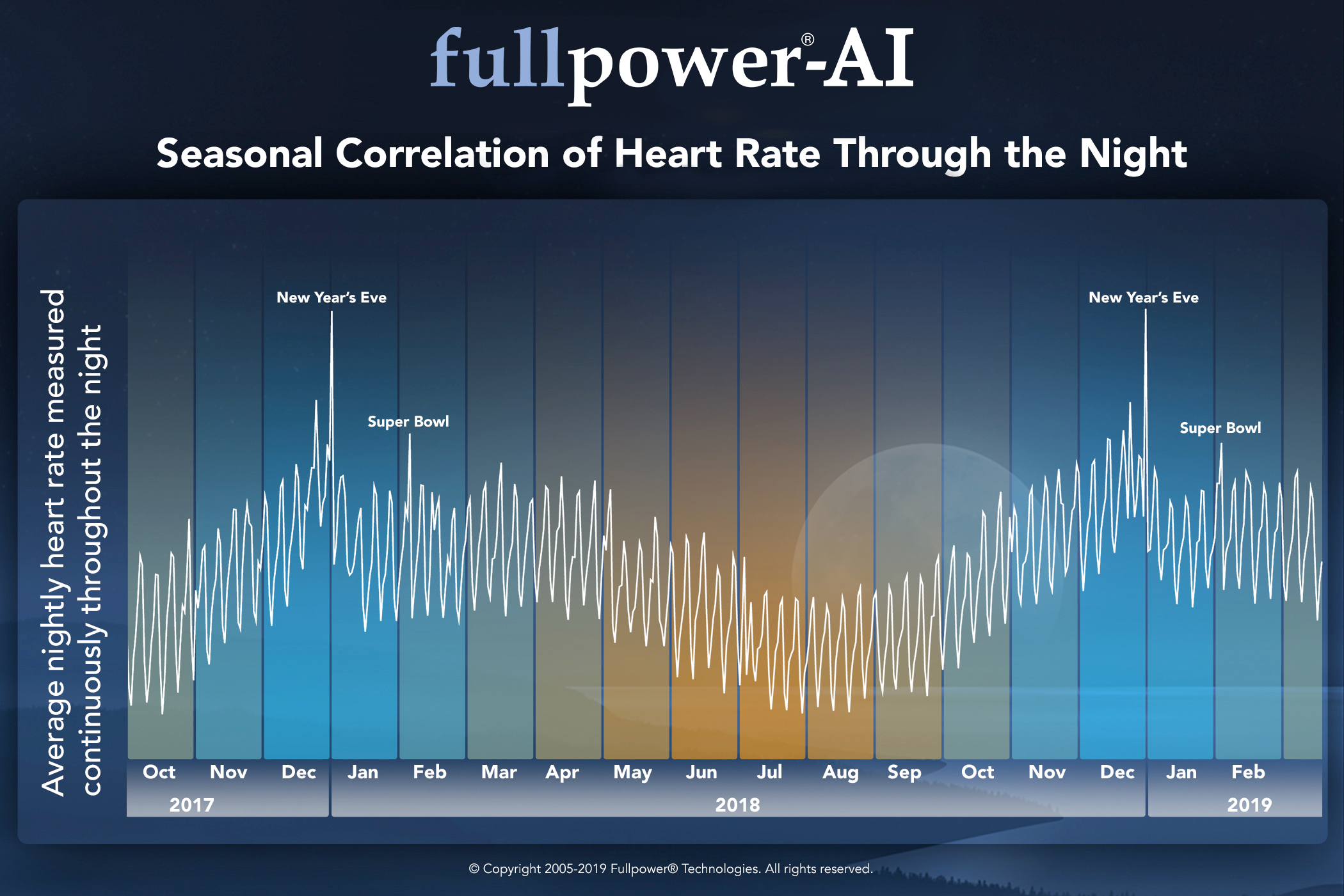 seasonal-correlation-of-heart-rate-through-the-night