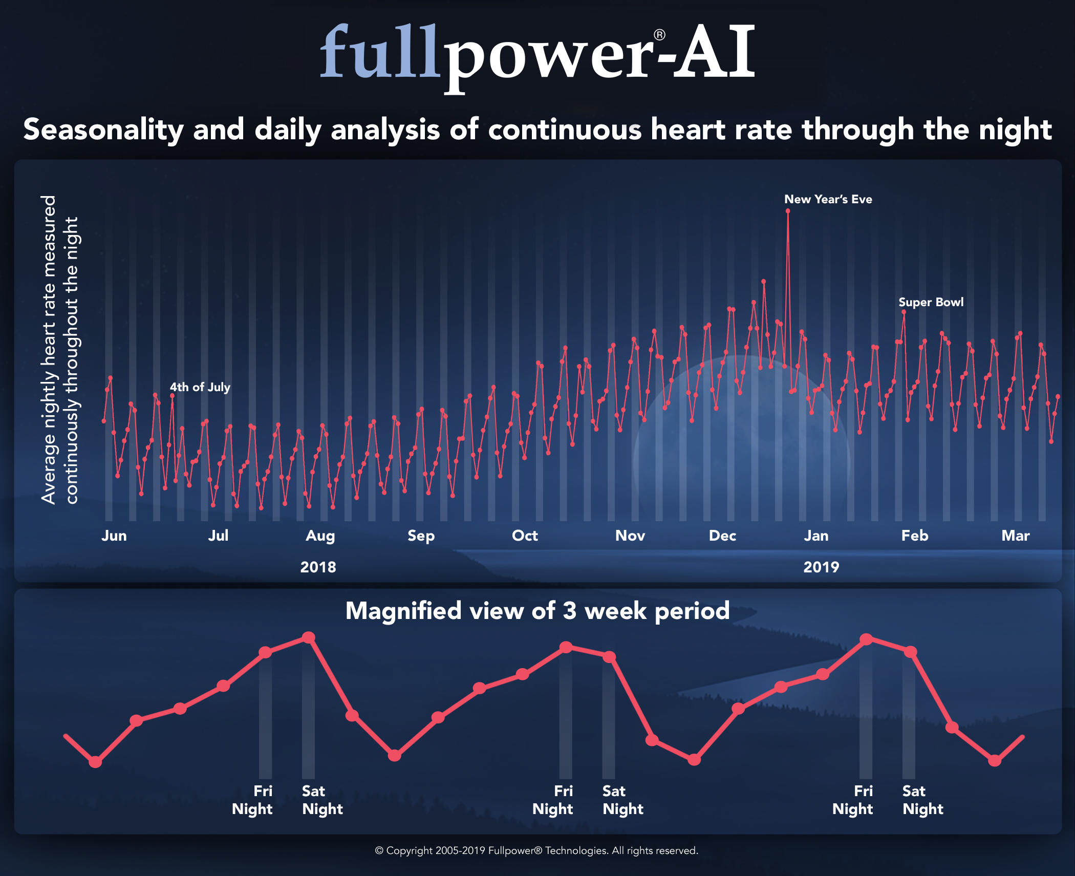 seasonality-and-daily-analysis-of-continuous-heart-rate-through-the-night