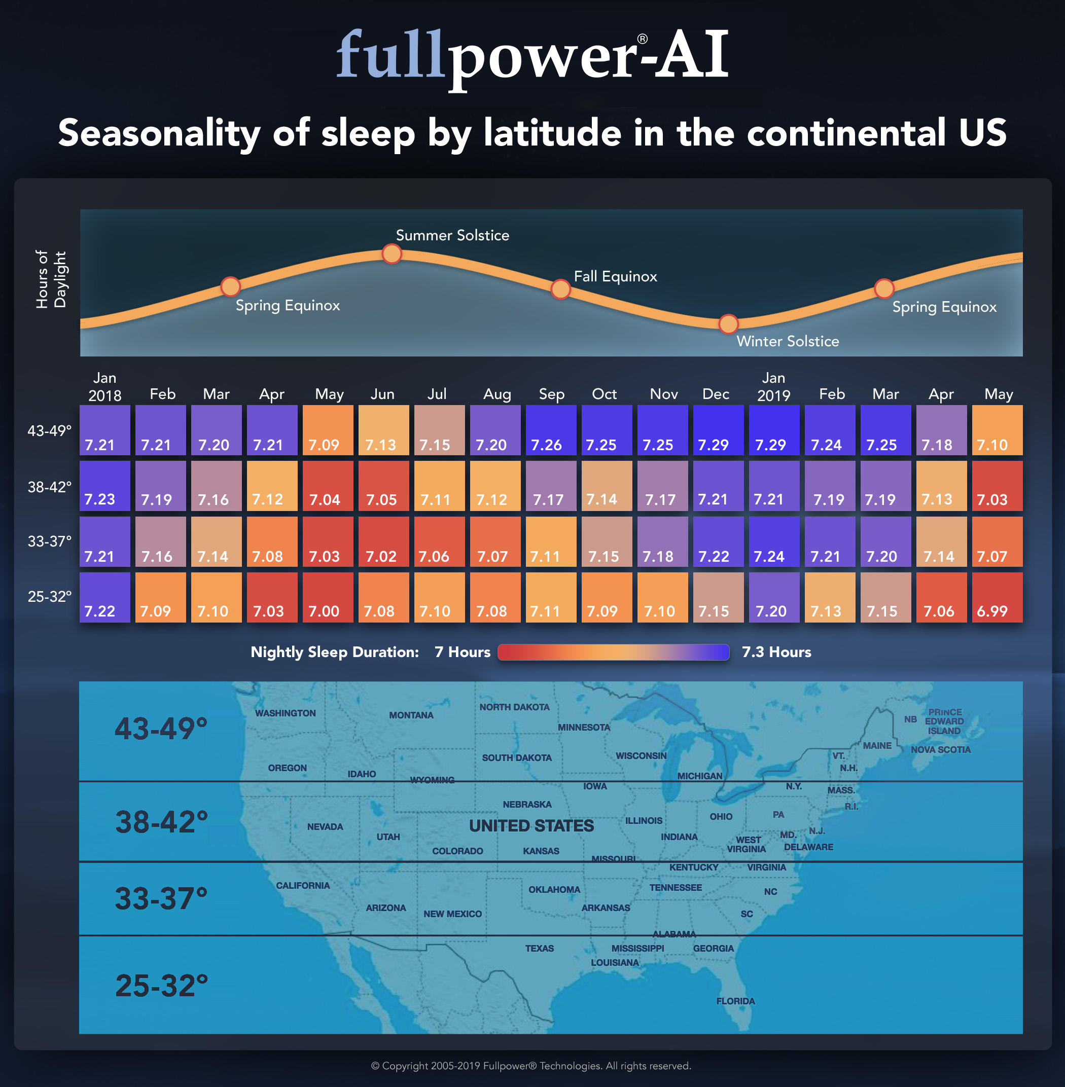 seasonality-of-sleep-by-latitude-in-the-continental-us