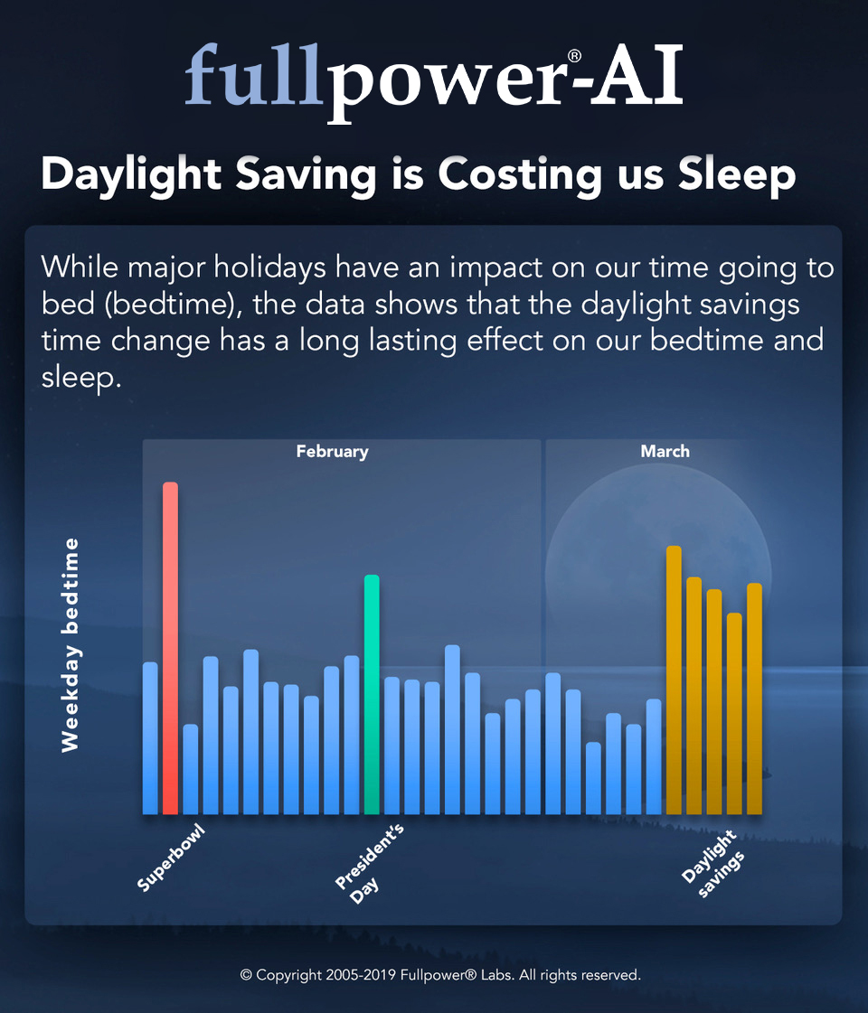 daylight-saving-is-costing-us-sleep