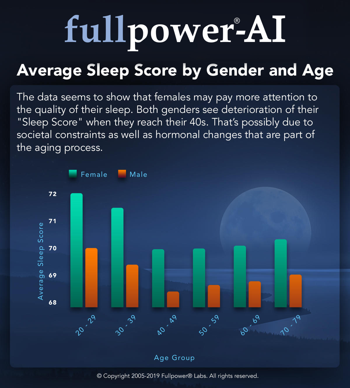 average-sleep-score-by-gender-and-age