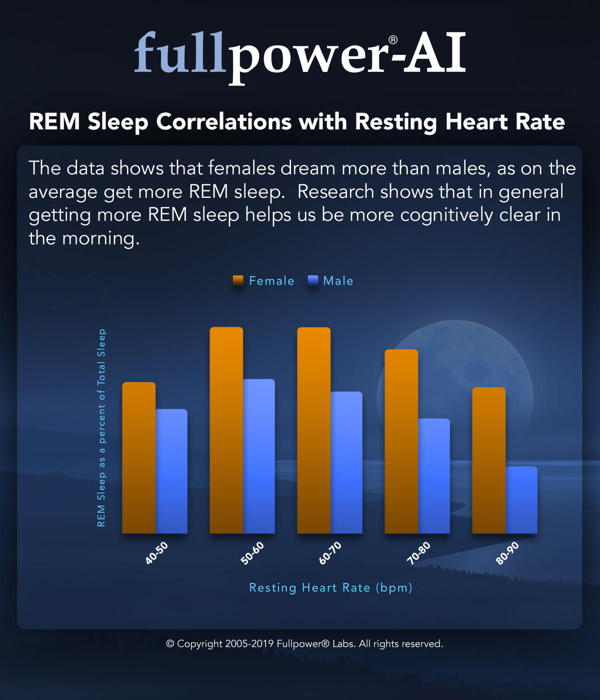 rem-sleep-correlations-with-resting-heart-rate
