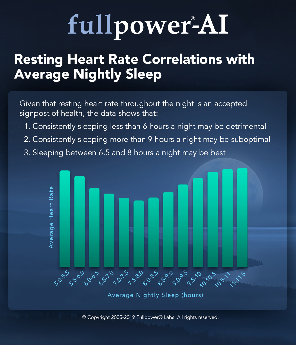 resting-heart-rate-correlations-with-average-nightly-sleep