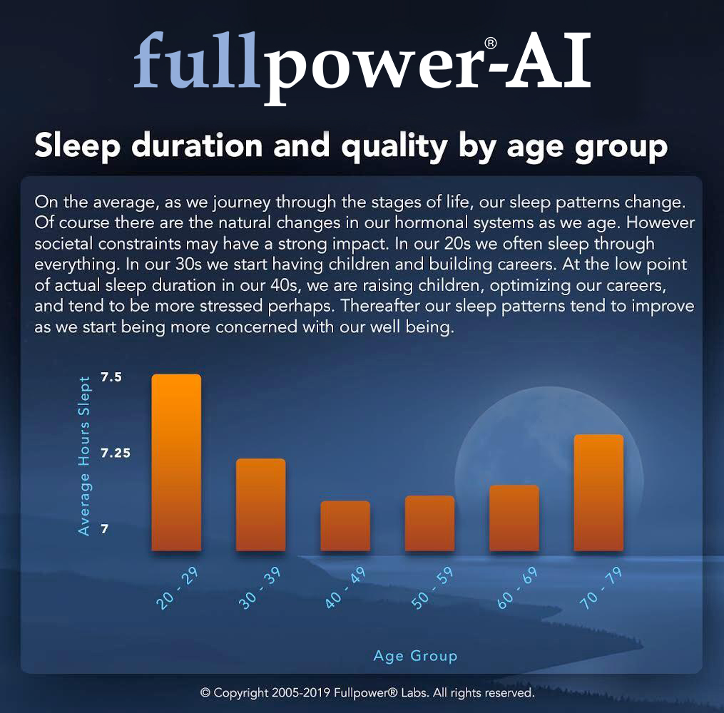 sleep-duration-and-quality-by-age-group