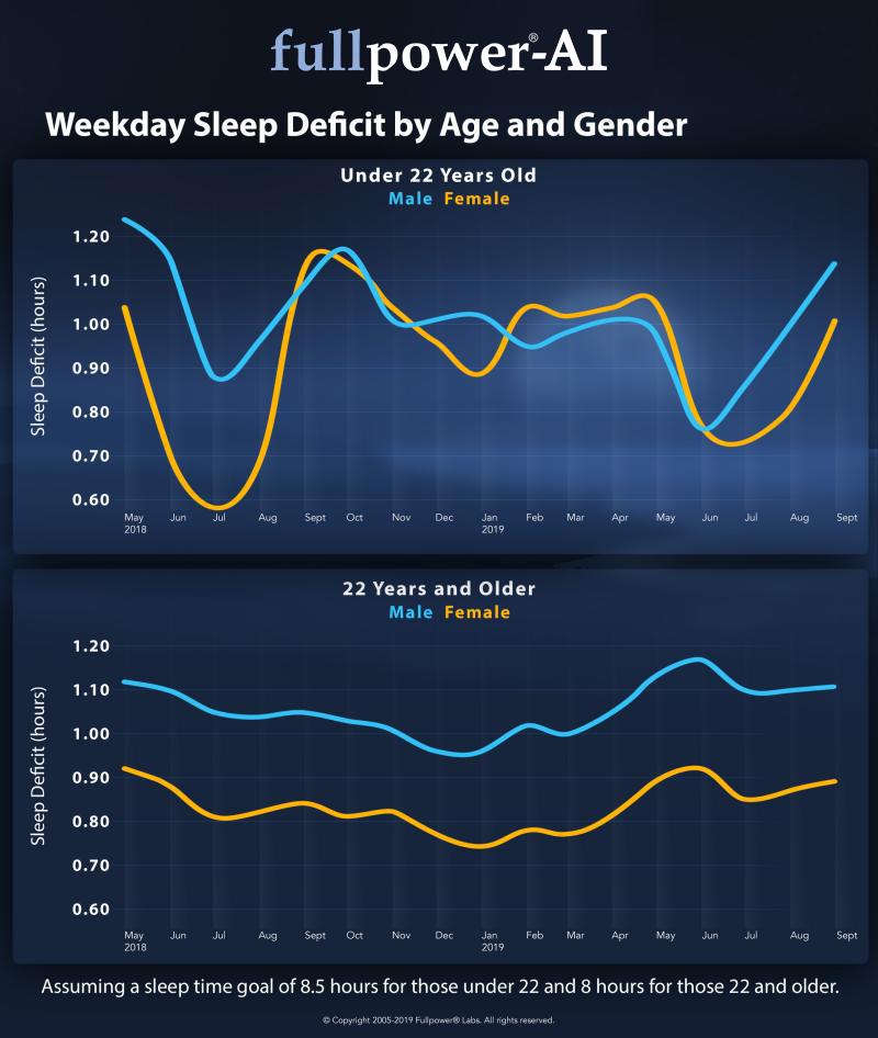weekday-sleep-deficit-by-age-and-gender