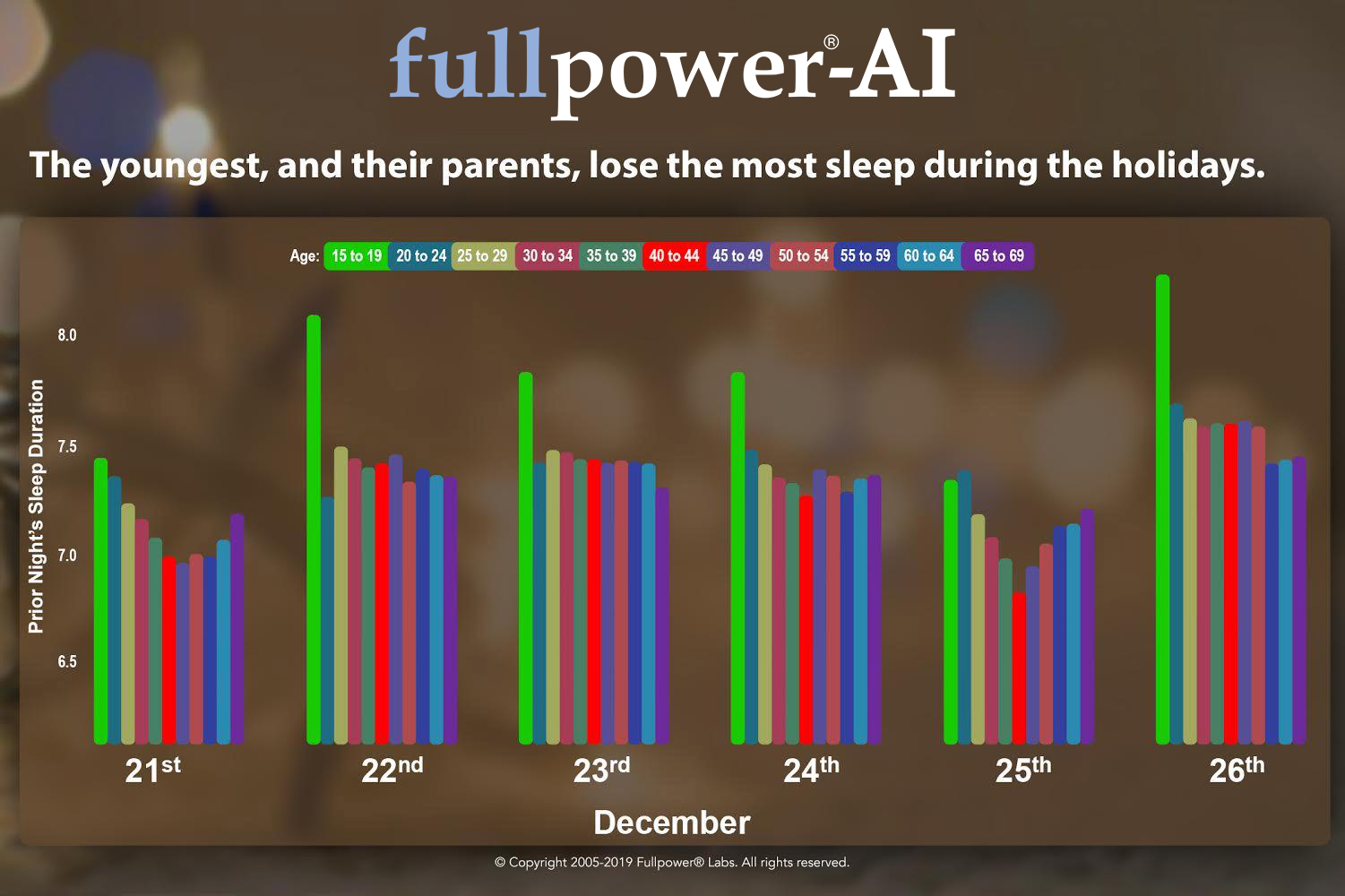 the-youngest-and-their-parents-lose-the-most-sleep-during-the-holidays
