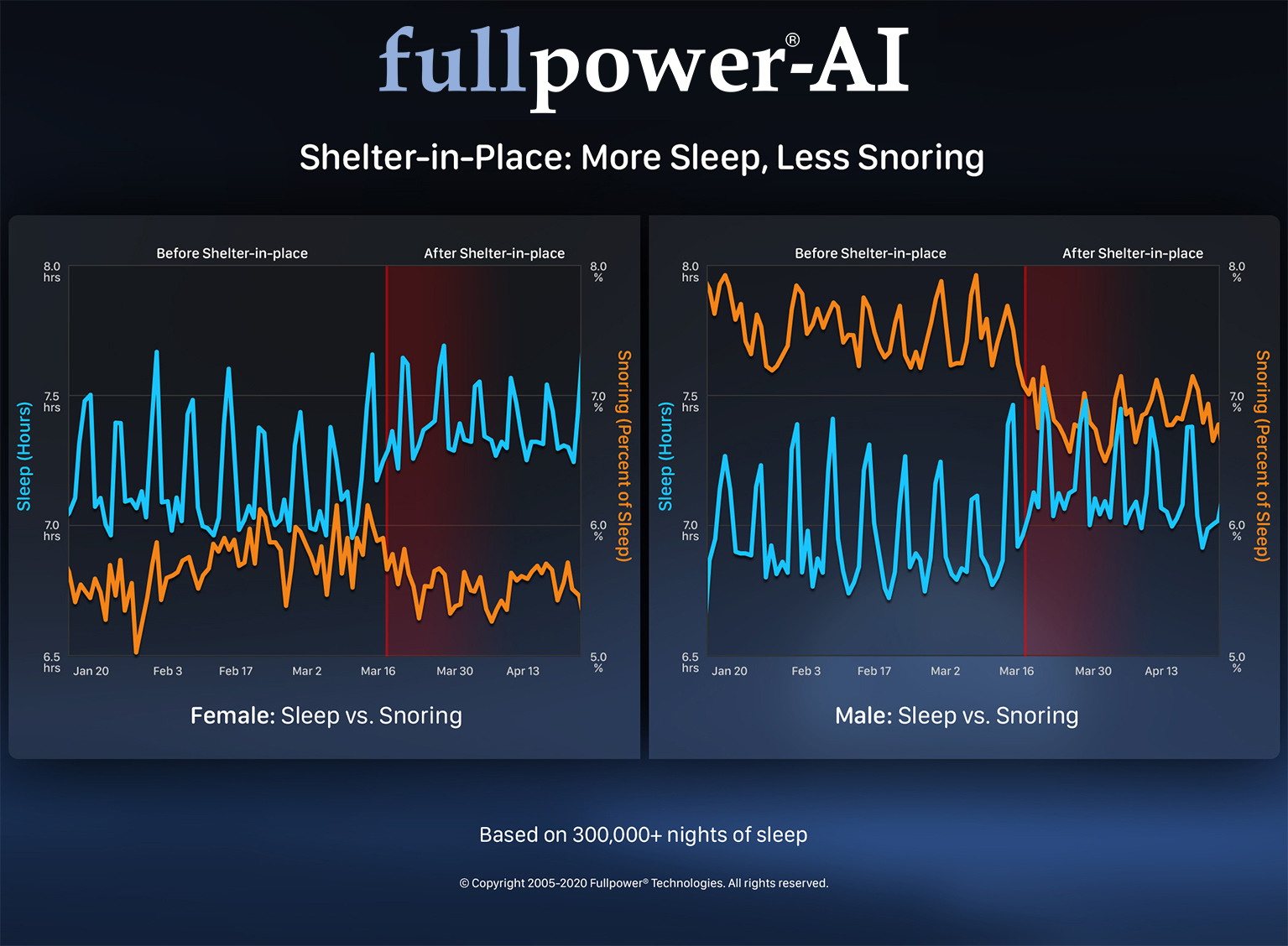 shelter-in-place-more-sleep-less-snoring