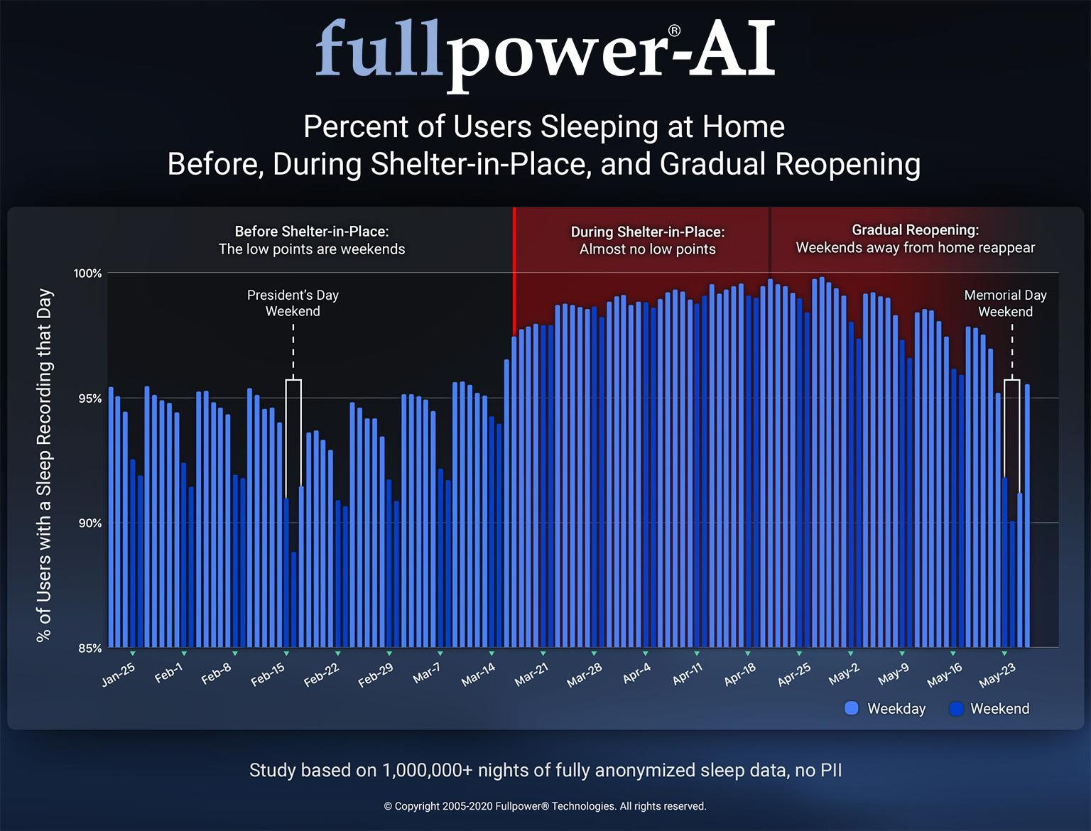 percent-of-users-sleeping-at-home-before-during-shelter-in-place-and-gradual-reopening