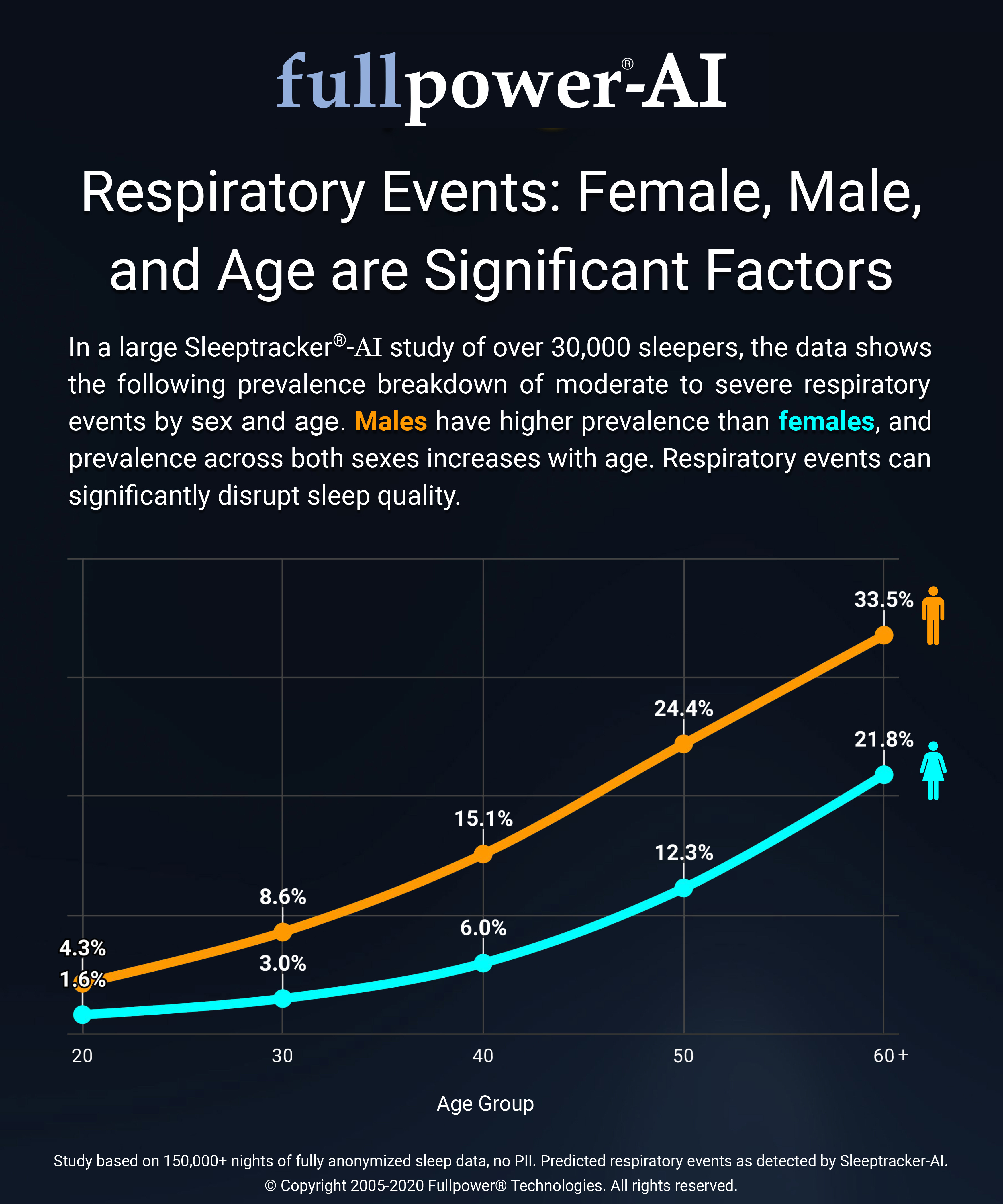 respiratory-events-female-male-and-age-are-significant-factors