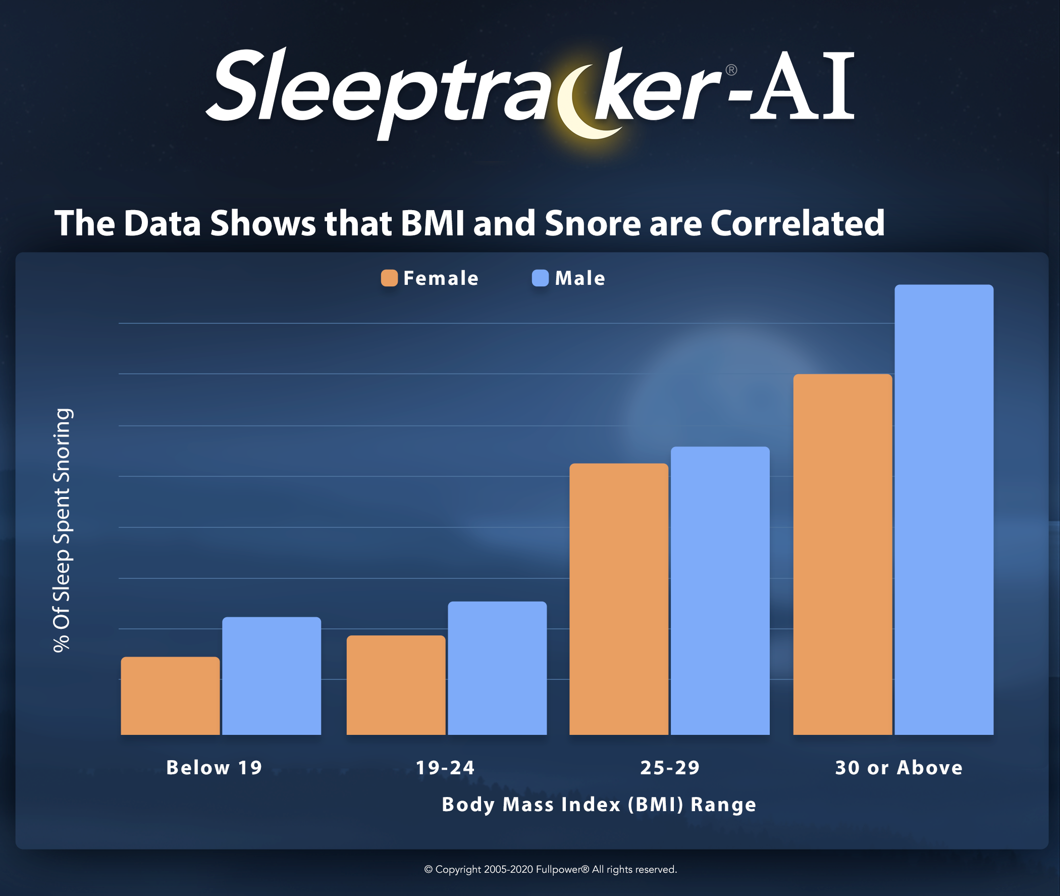 the-data-shows-bmi-snore-are-correlated