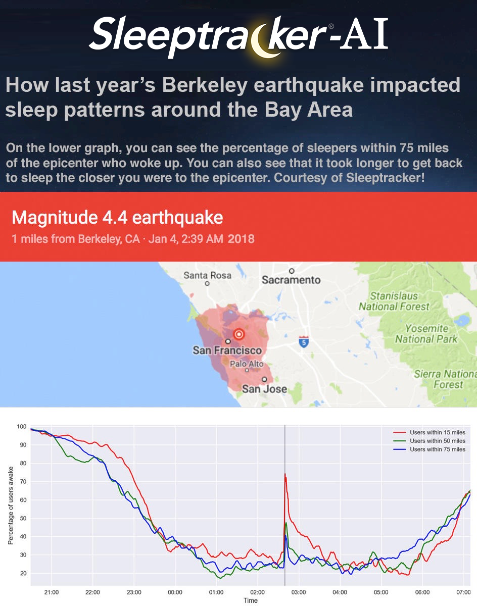 how-last-years-berkeley-earthquake-impacted-sleep-patterns-around-the-bay-area