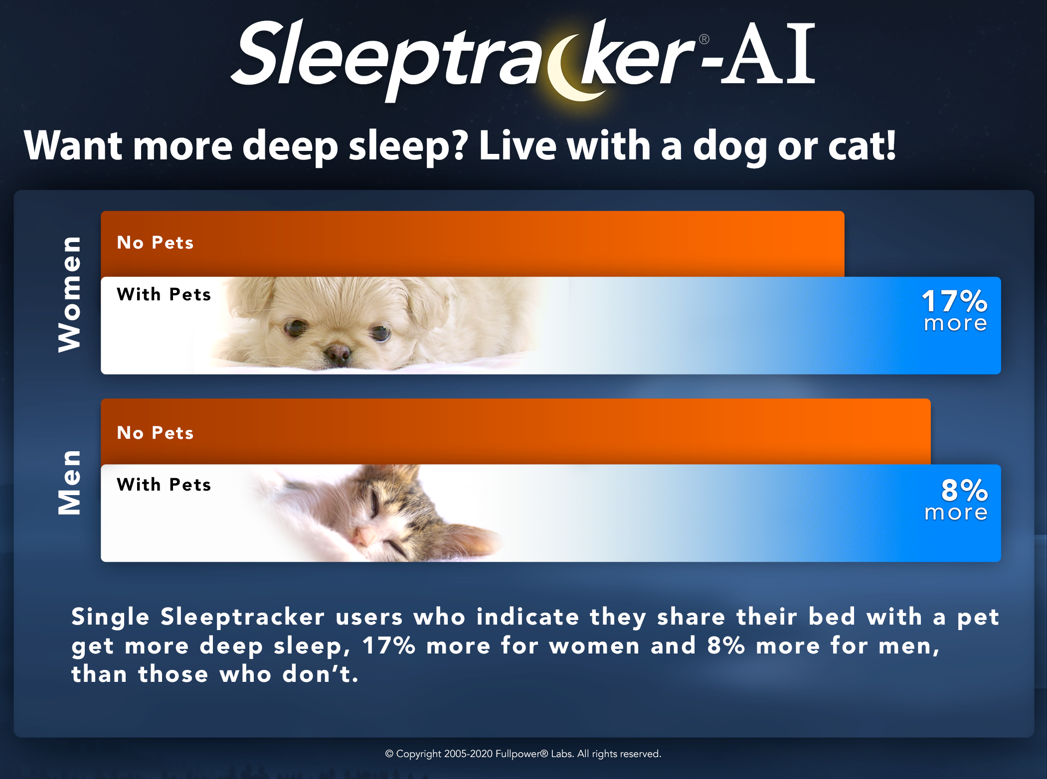 want-more-deep-sleep-live-with-a-cat-or-dog