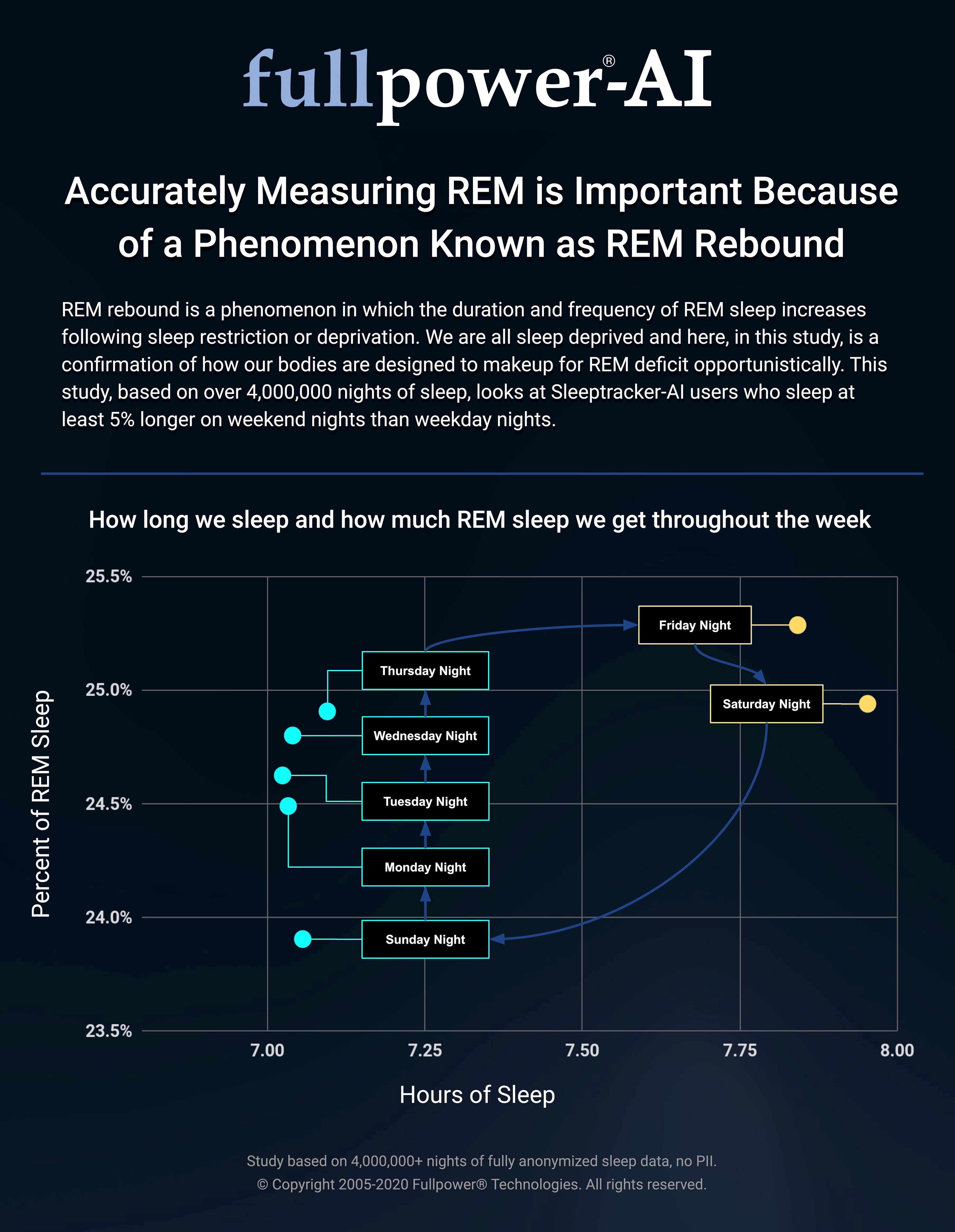 accurately-measuring-rem-is-important-because-of-a-phenomenon-known-as-rem-rebound